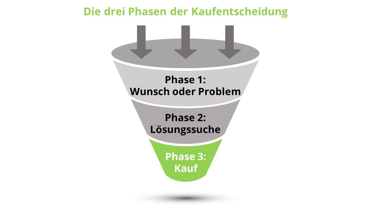 3 Phasen der Kaufentscheidung: Wie spricht man Interessenten richtig an?